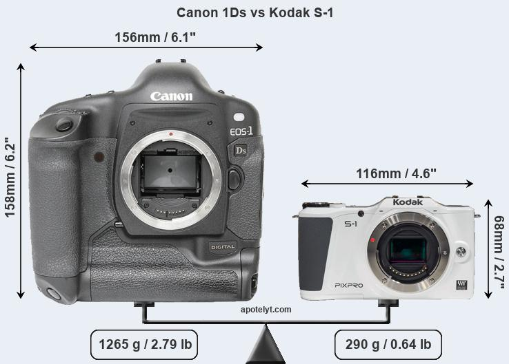 Compare Canon 1Ds vs Kodak S-1