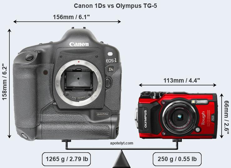 Size Canon 1Ds vs Olympus TG-5