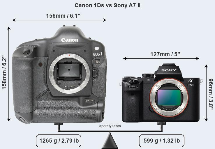 Compare Canon 1Ds vs Sony A7 II