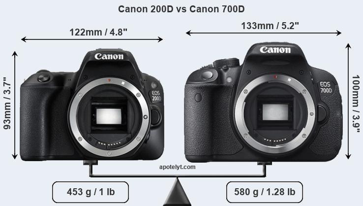 Canon 200D vs Canon 700D Comparison Review