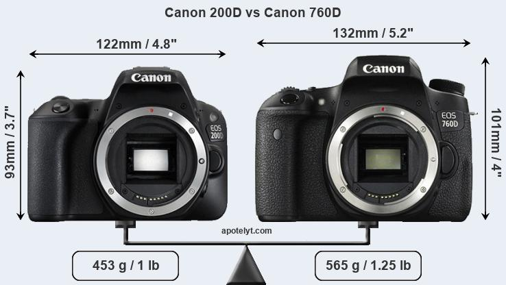 Canon 200D and Canon 760D sensor measures