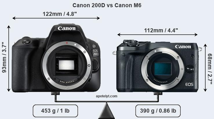 Compare Canon 200D and Canon M6