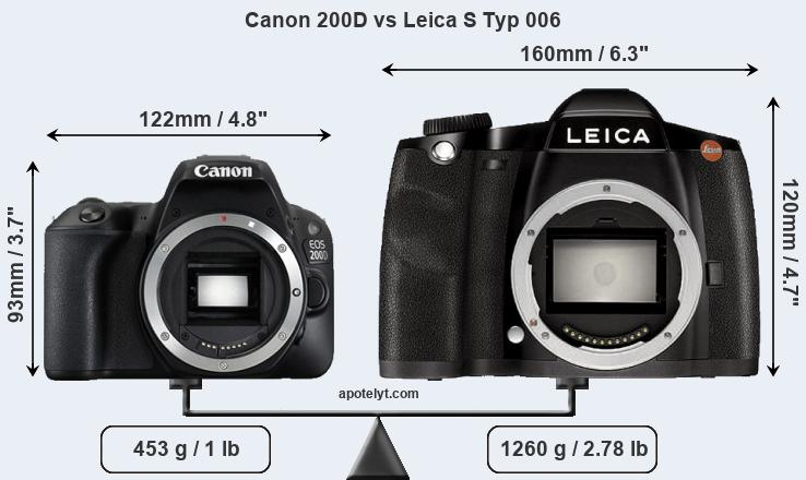 Size Canon 200D vs Leica S Typ 006