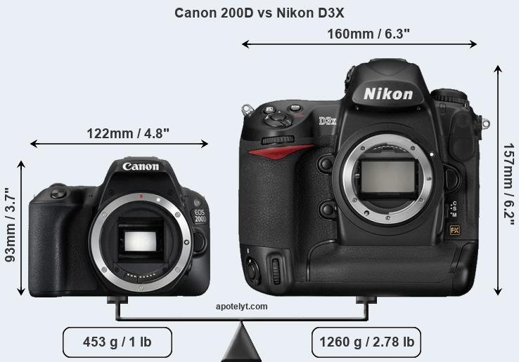 Compare Canon 200D and Nikon D3X