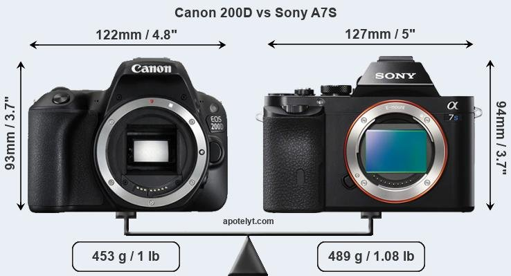 Size Canon 200D vs Sony A7S