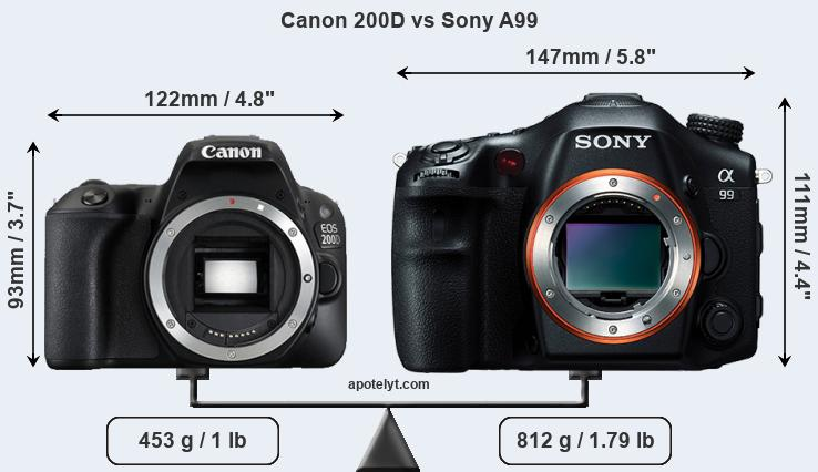Compare Canon 200D and Sony A99