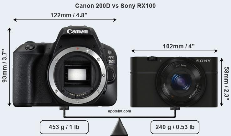 Compare Canon 200D vs Sony RX100