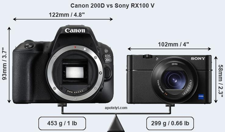 Compare Canon 200D and Sony RX100 V