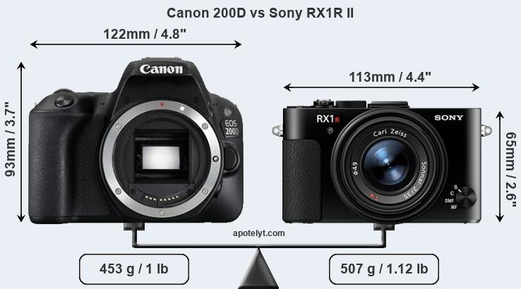 Size Canon 200D vs Sony RX1R II