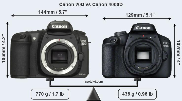 Compare Canon 20D and Canon 4000D