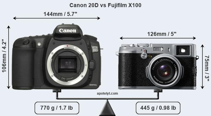 Compare Canon 20D and Fujifilm X100