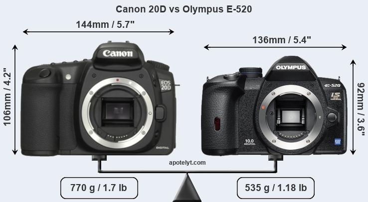 Compare Canon 20D and Olympus E-520