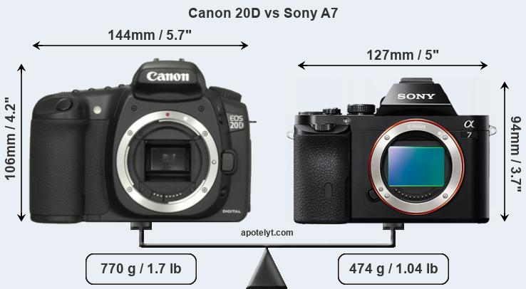 Compare Canon 20D and Sony A7