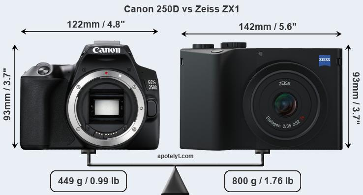Size Canon 250D vs Zeiss ZX1
