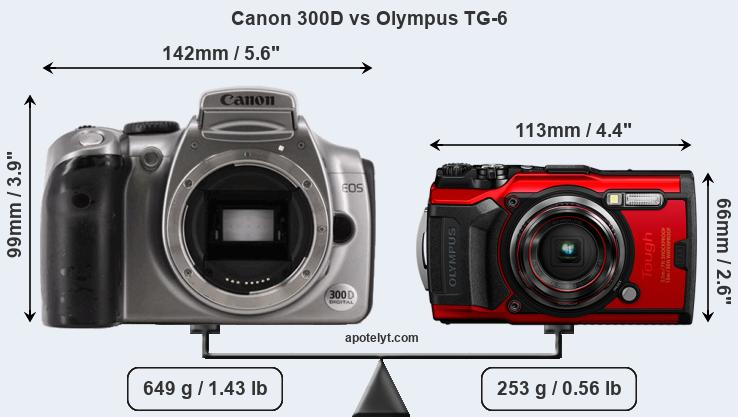Size Canon 300D vs Olympus TG-6
