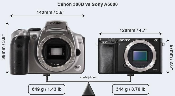 Size Canon 300D vs Sony A6000