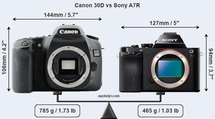 Size Canon 30D vs Sony A7R