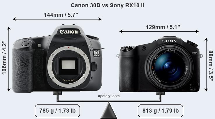 Size Canon 30D vs Sony RX10 II