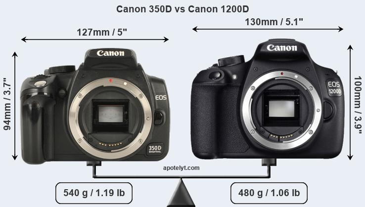 Compare Canon 350D and Canon 1200D