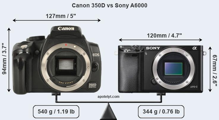 Size Canon 350D vs Sony A6000