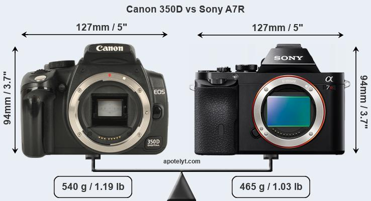 Size Canon 350D vs Sony A7R