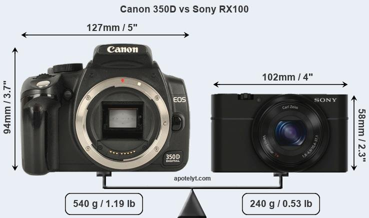 Size Canon 350D vs Sony RX100