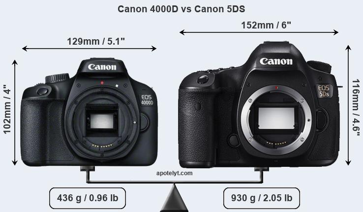 Compare Canon 4000D and Canon 5DS