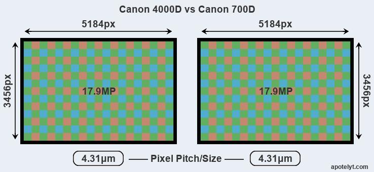 Canon 4000D vs Canon 700D Comparison Review