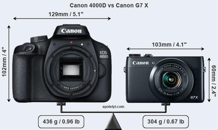 Compare Canon 4000D and Canon G7 X
