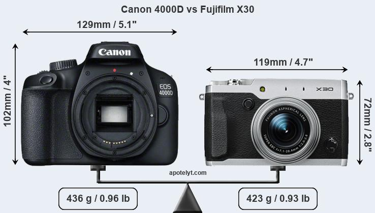 Compare Canon 4000D and Fujifilm X30