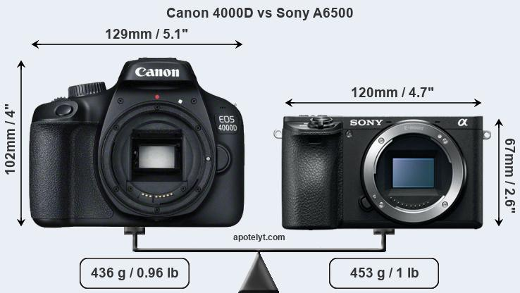Size Canon 4000D vs Sony A6500