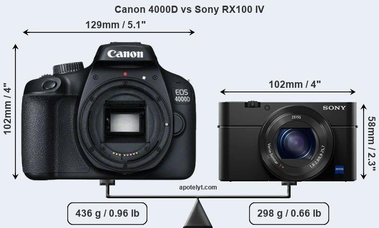 Size Canon 4000D vs Sony RX100 IV