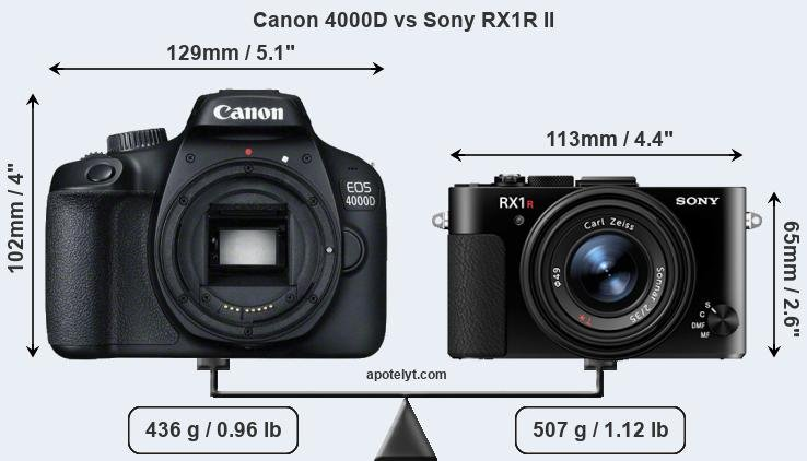 Size Canon 4000D vs Sony RX1R II