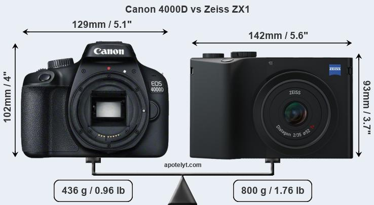 Size Canon 4000D vs Zeiss ZX1