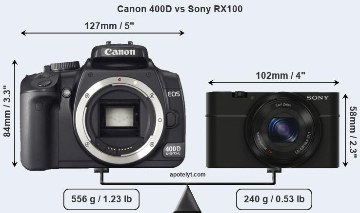 Size Canon 400D vs Sony RX100
