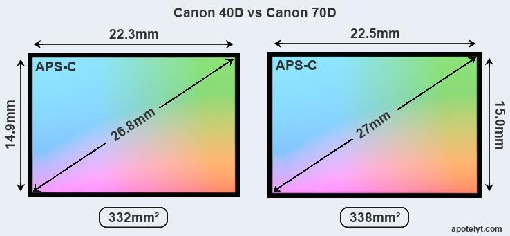 Canon 40D and Canon 70D sensor measures