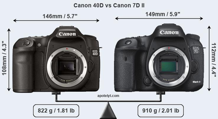 Canon 40D vs Canon 7D II Comparison Review