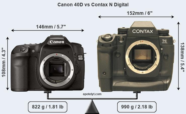 Size Canon 40D vs Contax N Digital