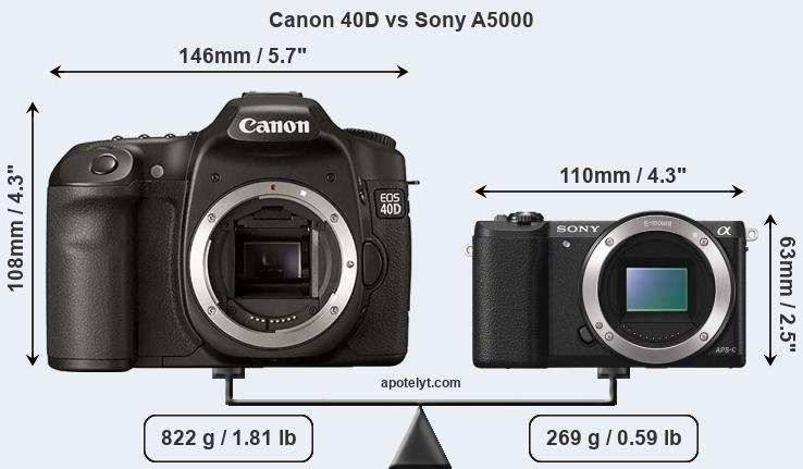 Size Canon 40D vs Sony A5000