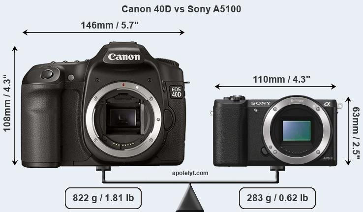 Size Canon 40D vs Sony A5100