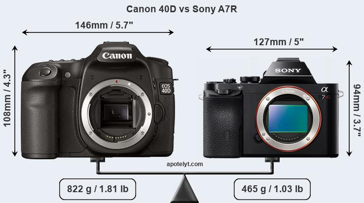 Size Canon 40D vs Sony A7R