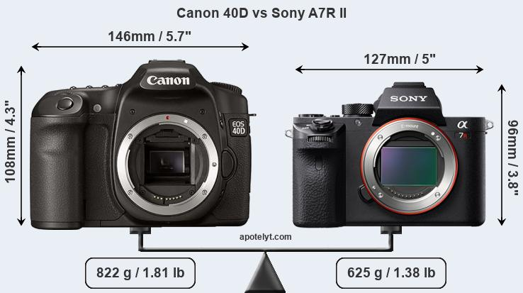 Size Canon 40D vs Sony A7R II