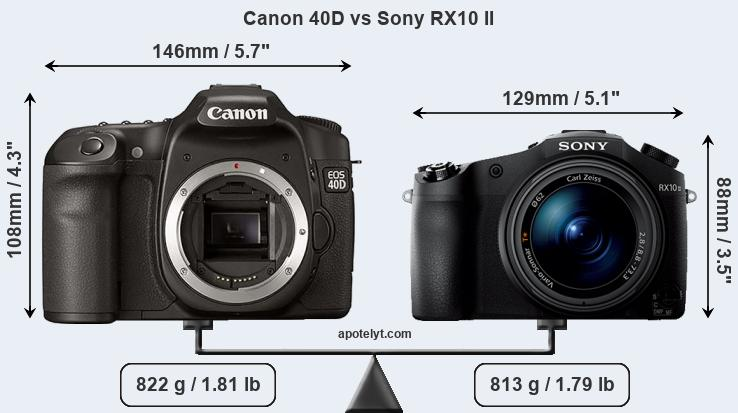 Size Canon 40D vs Sony RX10 II