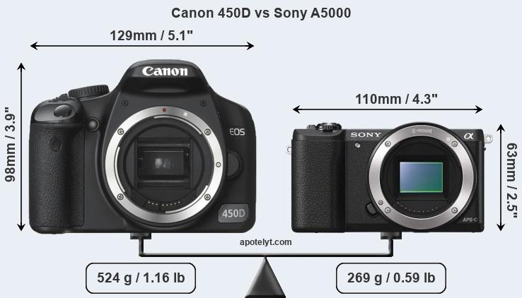 Size Canon 450D vs Sony A5000
