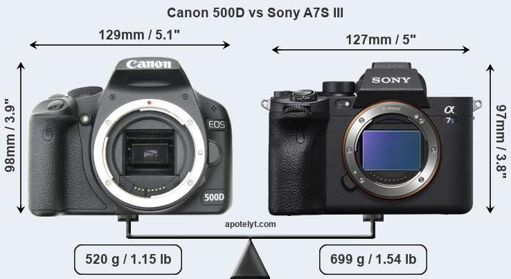 Size Canon 500D vs Sony A7S III