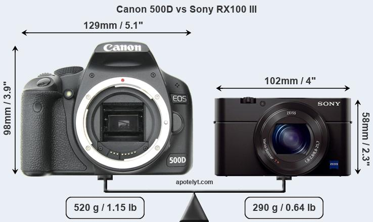 Size Canon 500D vs Sony RX100 III