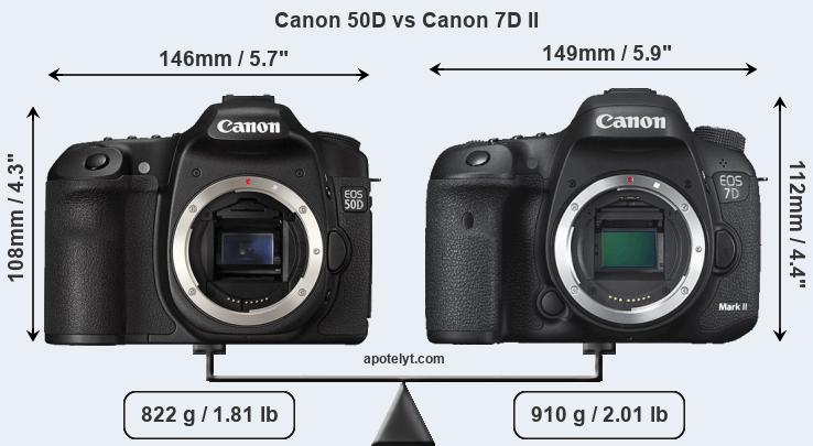 Canon 50D and Canon 7D II sensor measures