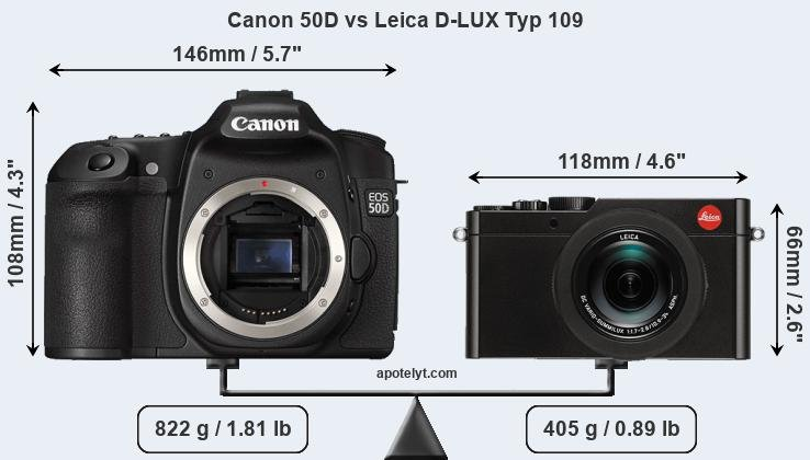 Size Canon 50D vs Leica D-LUX Typ 109