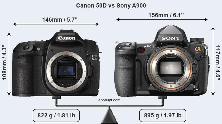 Size Canon 50D vs Sony A900