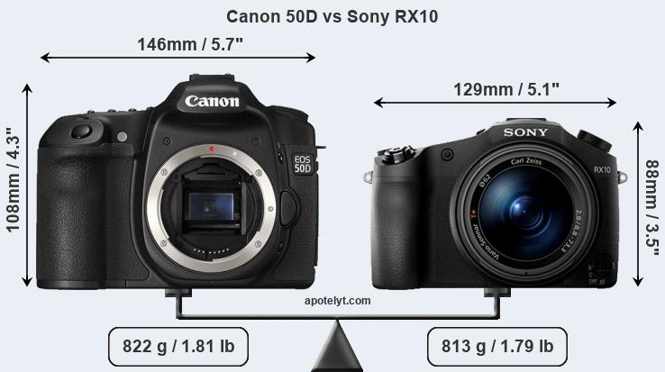 Size Canon 50D vs Sony RX10